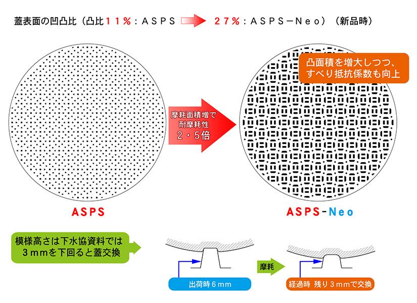 ASPS-Neo